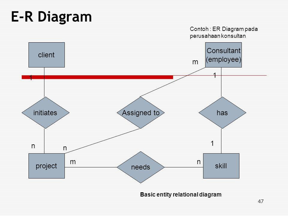 47 E-R Diagram client Consultant (employee) projectskill initiatesAssigned tohas needs Contoh : ER Diagram pada perusahaan konsultan 1 n n n 1 1 m m B
