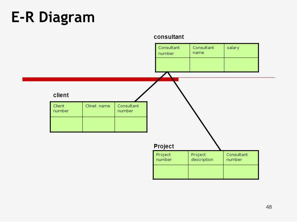 48 E-R Diagram Consultant number Consultant name salary Client number Clinet nameConsultant number Project number Project description Consultant numbe