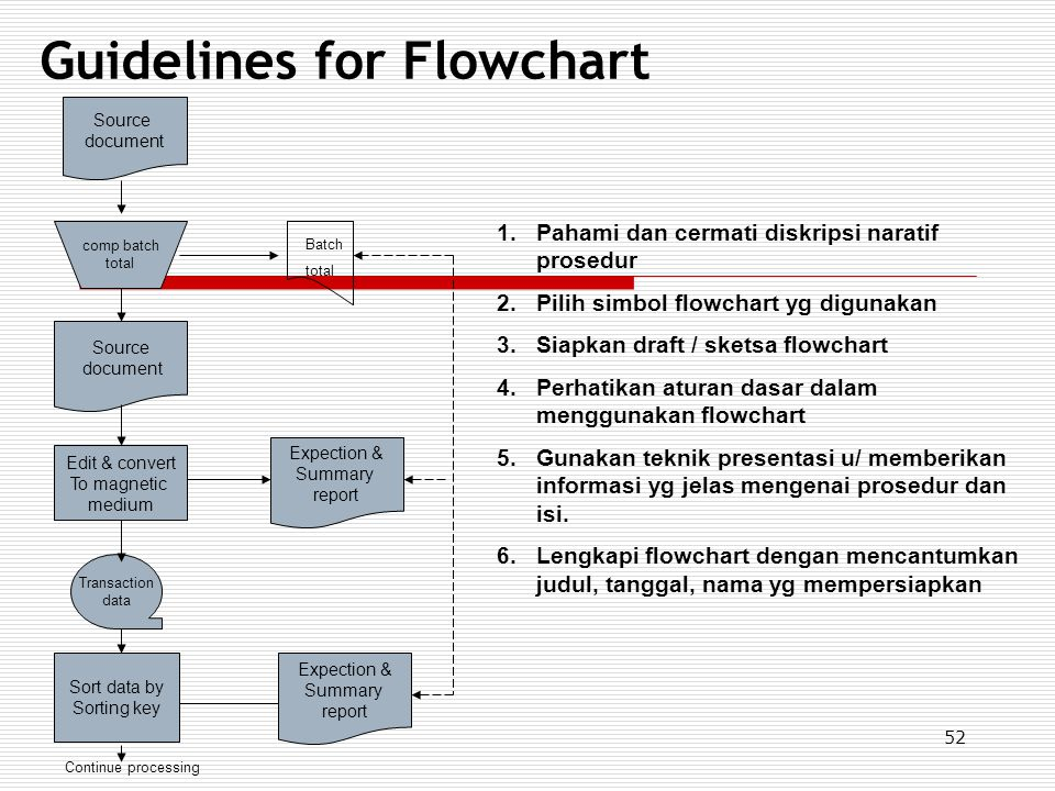 52 Guidelines for Flowchart Source document Source document Expection & Summary report comp batch total Edit & convert To magnetic medium Transaction
