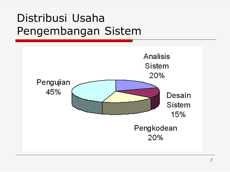 18 Analisis Kebutuhan (Lanjutan…) Analisis kebutuhan ini diperlukan untuk menentukan: keluaran yang akan dihasilkan sistem, masukan yang diperlukan sistem, lingkup proses yang digunakan untuk mengolah masukan menjadi keluaran, volume data yang akan ditangani sistem, jumlah pemakai dan kategori pemakai, serta kontrol terhadap sistem