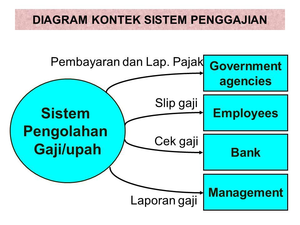 DIAGRAM KONTEK SISTEM PENGGAJIAN Sistem Pengolahan Gaji/upah Government agencies Employees Bank Management Pembayaran dan Lap.
