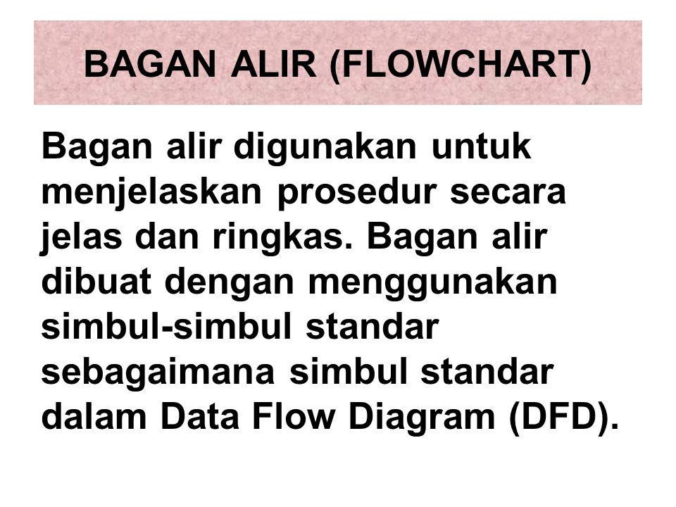 BAGAN ALIR (FLOWCHART) Bagan alir digunakan untuk menjelaskan prosedur secara jelas dan ringkas.