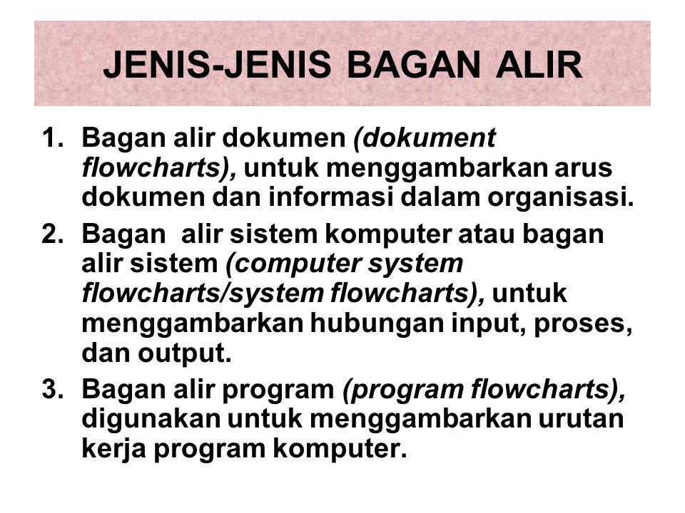 JENIS-JENIS BAGAN ALIR 1.Bagan alir dokumen (dokument flowcharts), untuk menggambarkan arus dokumen dan informasi dalam organisasi. 2.Bagan alir siste