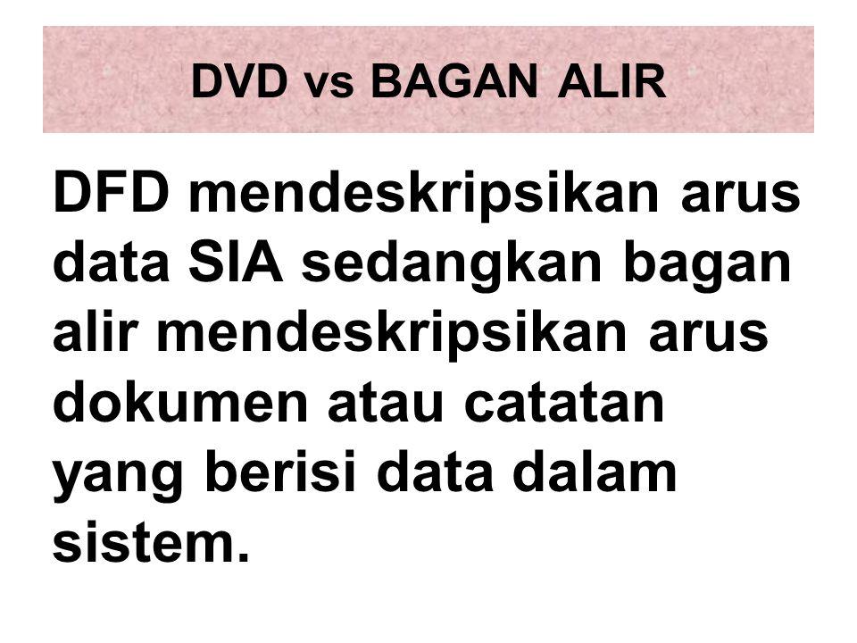 DVD vs BAGAN ALIR DFD mendeskripsikan arus data SIA sedangkan bagan alir mendeskripsikan arus dokumen atau catatan yang berisi data dalam sistem.