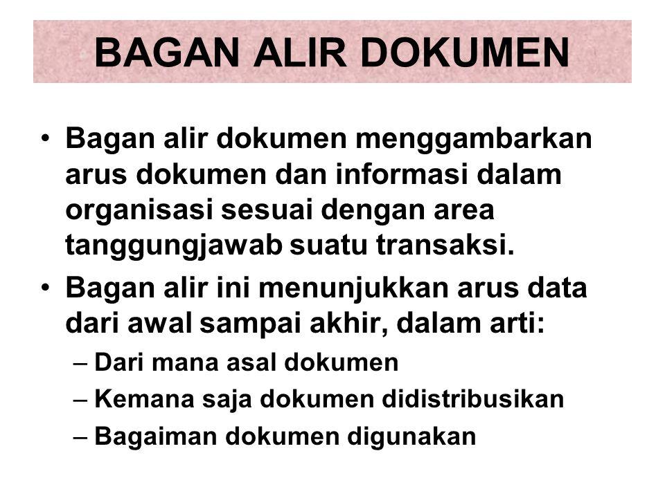 BAGAN ALIR DOKUMEN Bagan alir dokumen menggambarkan arus dokumen dan informasi dalam organisasi sesuai dengan area tanggungjawab suatu transaksi. Baga