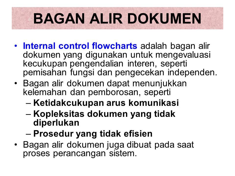 BAGAN ALIR DOKUMEN Internal control flowcharts adalah bagan alir dokumen yang digunakan untuk mengevaluasi kecukupan pengendalian interen, seperti pemisahan fungsi dan pengecekan independen.