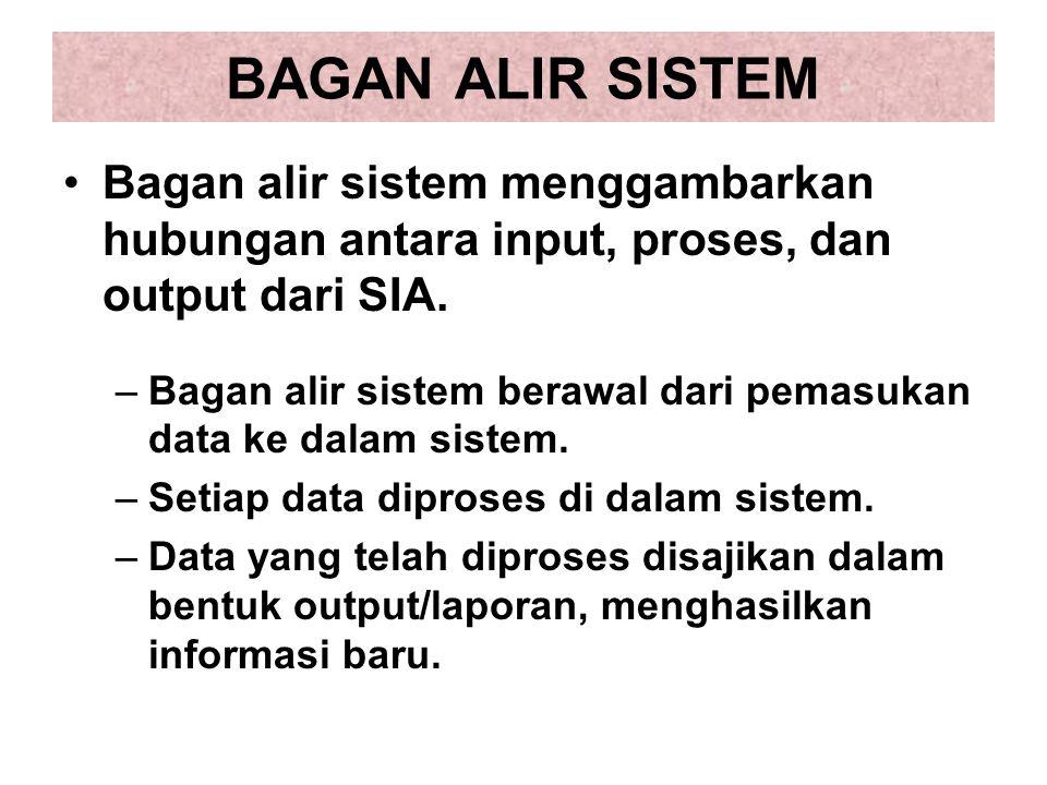 BAGAN ALIR SISTEM Bagan alir sistem menggambarkan hubungan antara input, proses, dan output dari SIA. –Bagan alir sistem berawal dari pemasukan data k