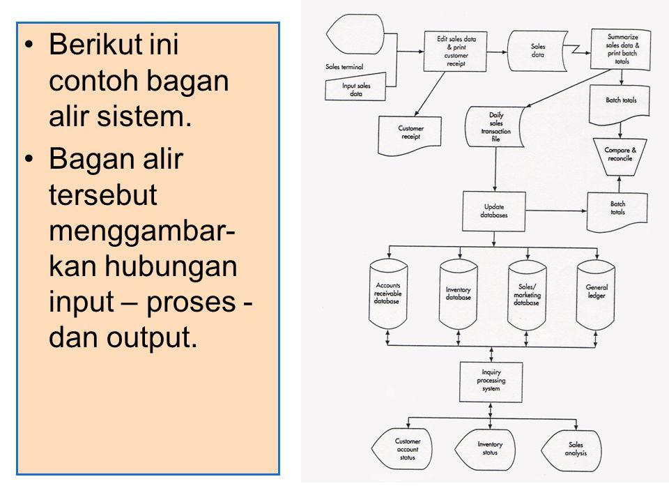 Berikut ini contoh bagan alir sistem. Bagan alir tersebut menggambar- kan hubungan input – proses - dan output.