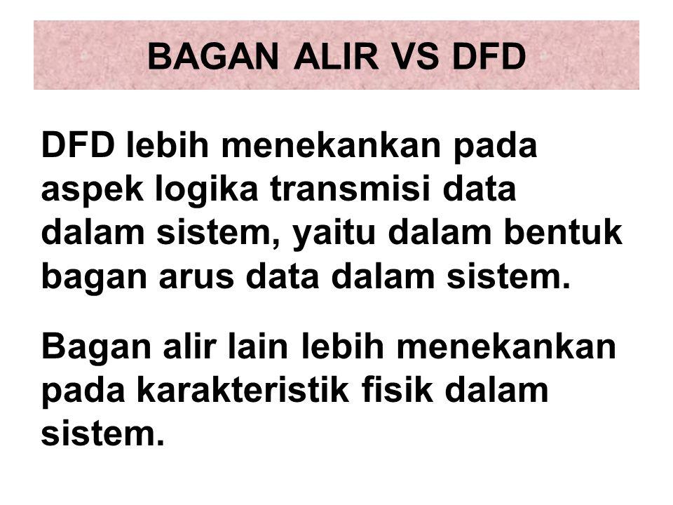 BAGAN ALIR VS DFD DFD lebih menekankan pada aspek logika transmisi data dalam sistem, yaitu dalam bentuk bagan arus data dalam sistem. Bagan alir lain