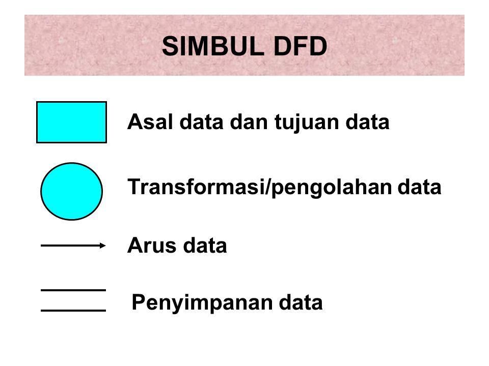 SIMBUL DFD Asal data dan tujuan data Transformasi/pengolahan data Arus data Penyimpanan data