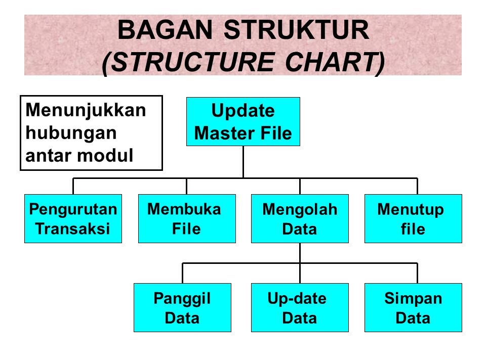 BAGAN STRUKTUR (STRUCTURE CHART) Update Master File Pengurutan Transaksi Membuka File Mengolah Data Menutup file Panggil Data Up-date Data Simpan Data Menunjukkan hubungan antar modul