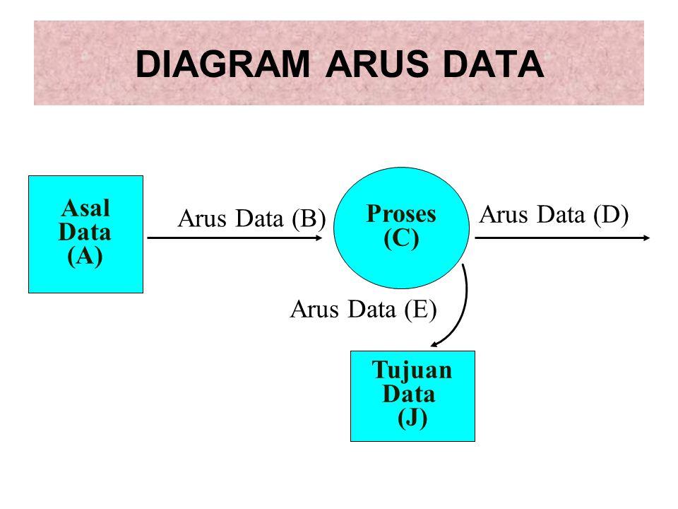 DIAGRAM ARUS DATA Asal Data (A) Proses (C) Arus Data (B) Arus Data (D) Arus Data (E) Tujuan Data (J)