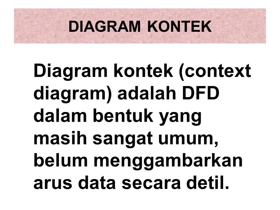 DIAGRAM KONTEK Diagram kontek (context diagram) adalah DFD dalam bentuk yang masih sangat umum, belum menggambarkan arus data secara detil.