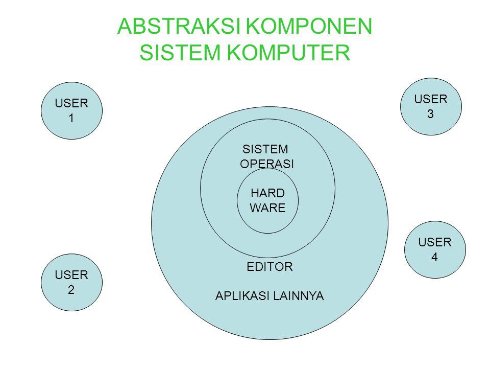 Dari bagan komponen SISTEM KOMPUTER posisi SISTEM OPERASI merupakan salah satu komponen utama dari sebuah sistem komputer.