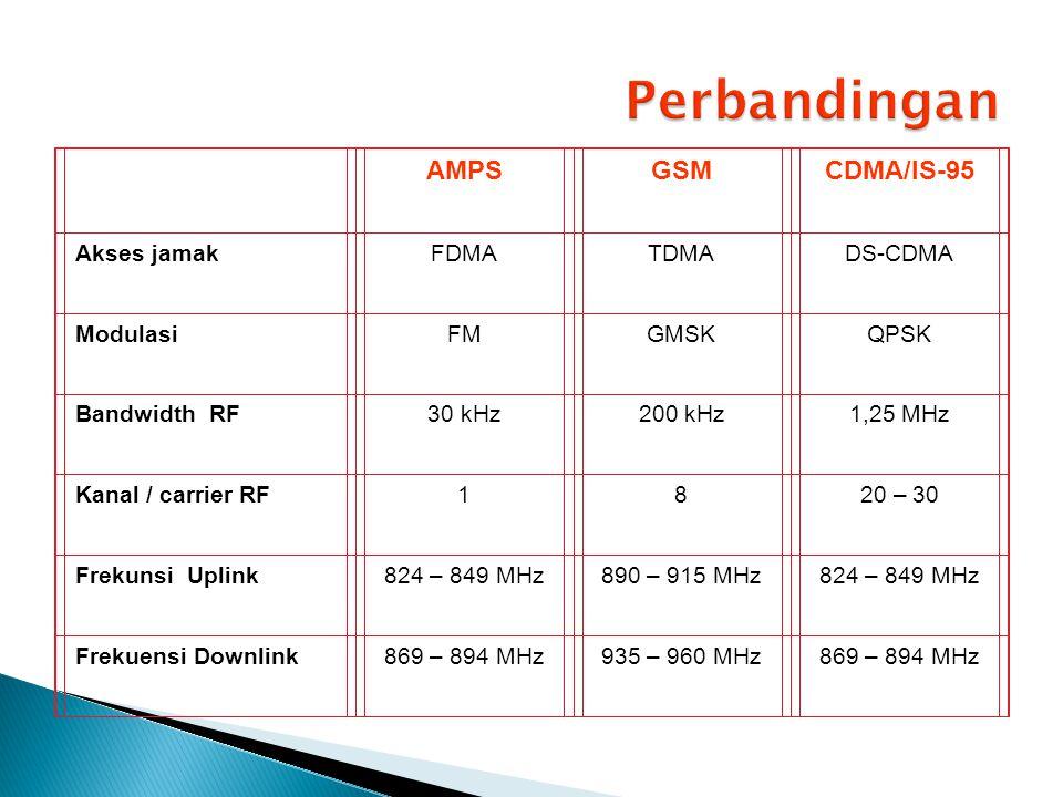 AMPSGSMCDMA/IS-95 Akses jamakFDMATDMADS-CDMA ModulasiFMGMSKQPSK Bandwidth RF30 kHz200 kHz1,25 MHz Kanal / carrier RF1820 – 30 Frekunsi Uplink824 – 849