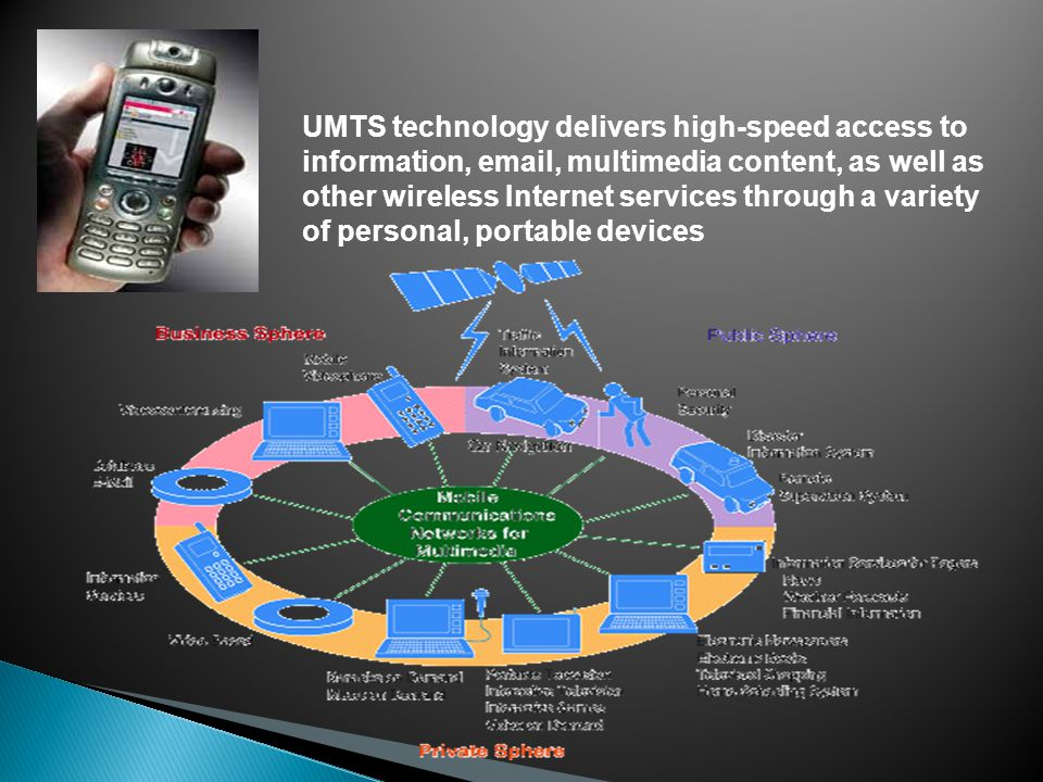 UMTS technology delivers high-speed access to information, email, multimedia content, as well as other wireless Internet services through a variety of personal, portable devices