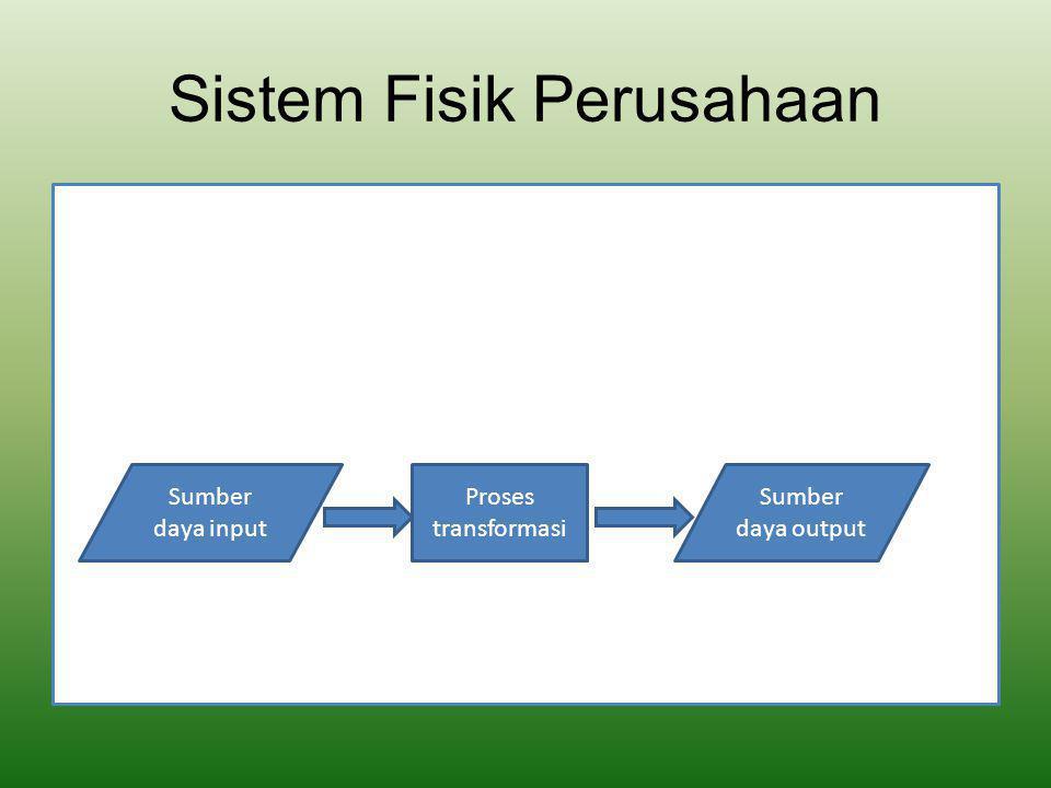 Model Sistem Pemrosesan Transaksi Manajemen Transformasi Sumber Daya Fisik Input Sumber Data Fisik Output Peranti Lunak Pemroses Data Basis Data Data Informasi Lingkungan Sistem Pemrosesan Transaksi