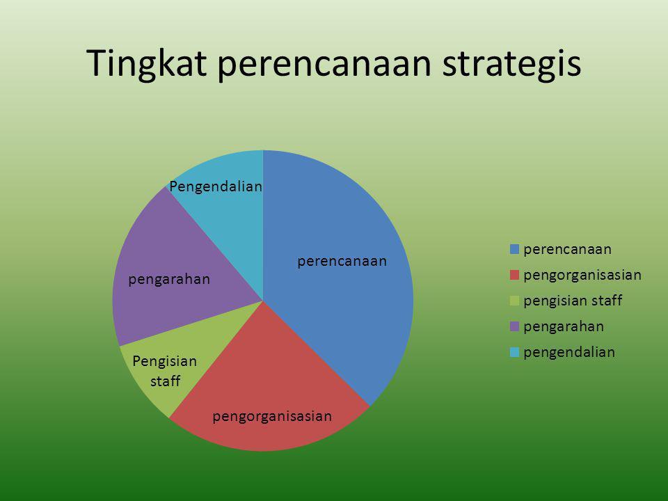 Tingkat kendali manajemen
