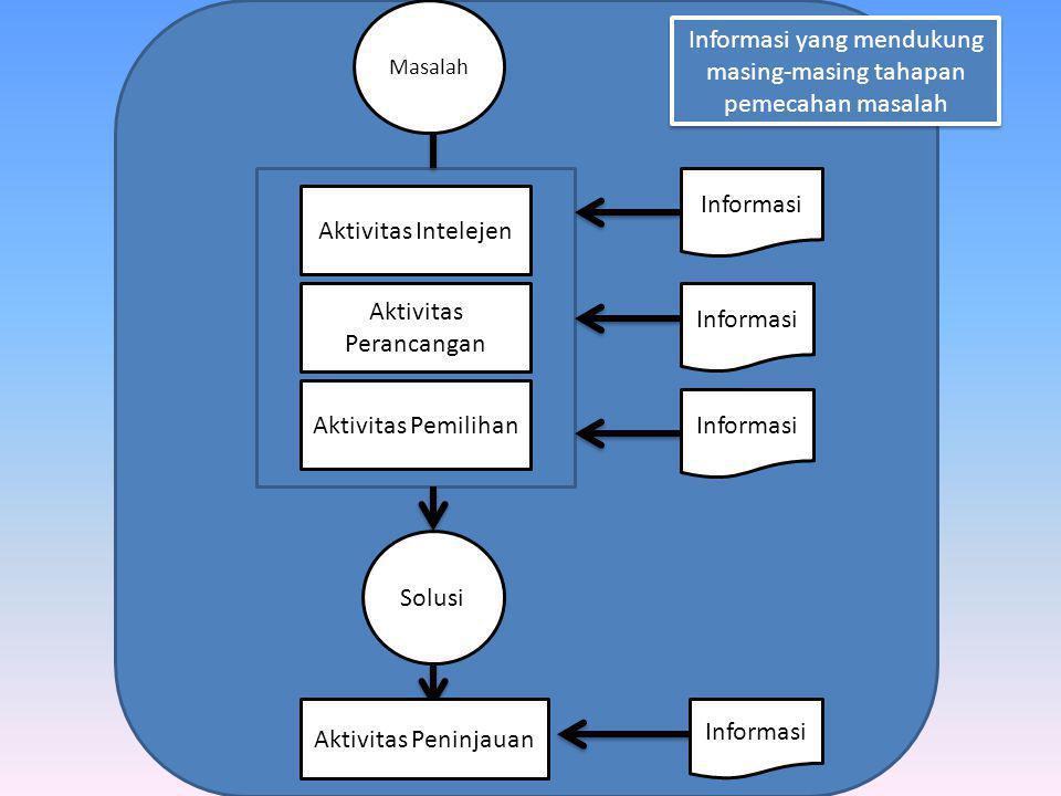 Masalah Aktivitas Intelejen Aktivitas Perancangan Aktivitas Pemilihan Solusi Aktivitas Peninjauan Informasi Informasi yang mendukung masing-masing tahapan pemecahan masalah