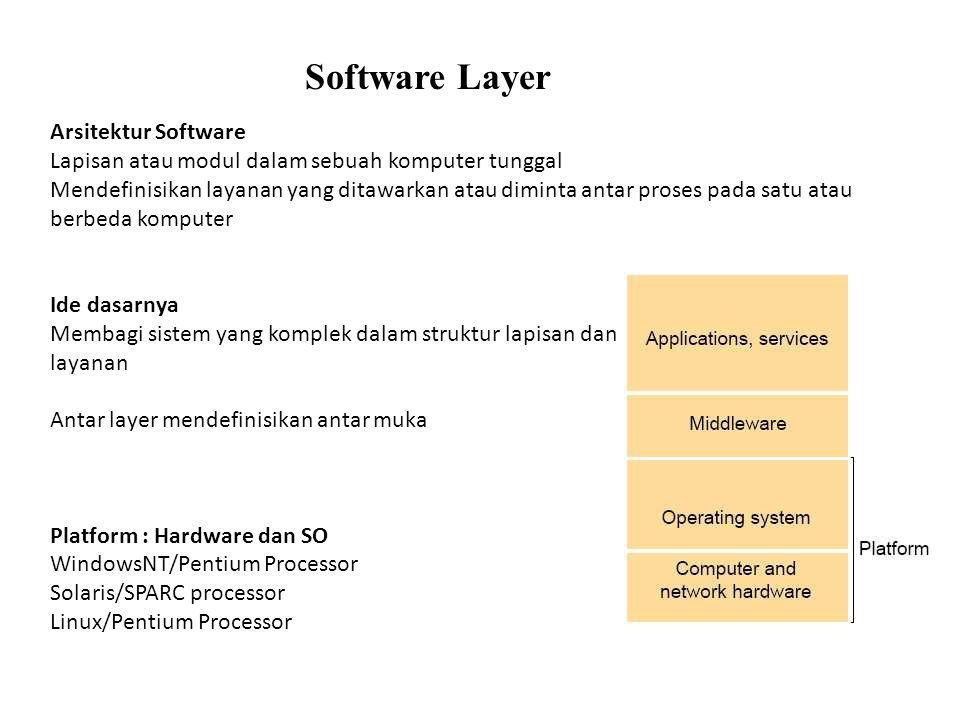 Software Layer Arsitektur Software Lapisan atau modul dalam sebuah komputer tunggal Mendefinisikan layanan yang ditawarkan atau diminta antar proses p