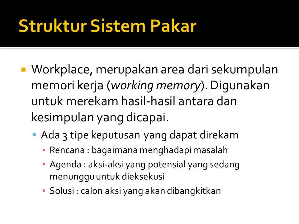  Workplace, merupakan area dari sekumpulan memori kerja (working memory).