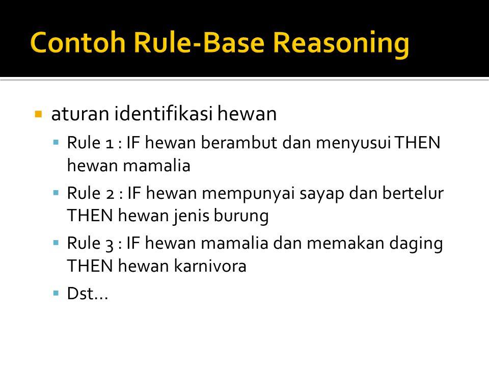  aturan identifikasi hewan  Rule 1 : IF hewan berambut dan menyusui THEN hewan mamalia  Rule 2 : IF hewan mempunyai sayap dan bertelur THEN hewan jenis burung  Rule 3 : IF hewan mamalia dan memakan daging THEN hewan karnivora  Dst...