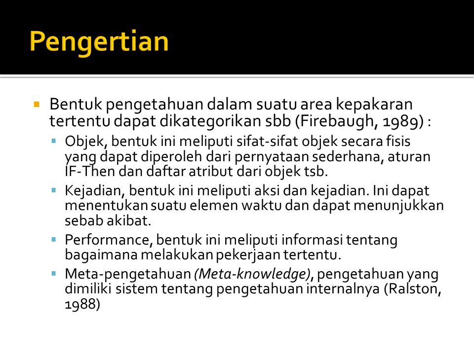  Basis Pengetahuan  Mengandung pengetahuan untuk pemahaman dan penyelesaian masalah.