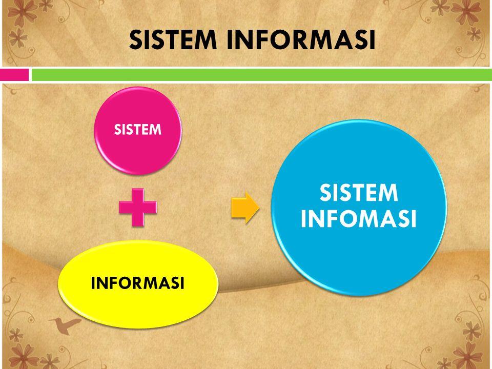KONSEP DASAR SISTEM INFORMASI SISTEM Kumpulan dari elemen- elemen yang berintera ksi untuk mencapai tujuan tertentu INFORMASI Data yang diolah menjadi bentuk yang lebih berguna dan lebih berarti bagi yang menerimanya SISTEM INFORMASI Kumpulan orang, data, proses, dan teknologi informasi yang berinteraksi untuk mengumpulkan, memproses, menyimpan,dan menyediakan informasi yang dibutuhkan untuk mendukung suatu organisasi.