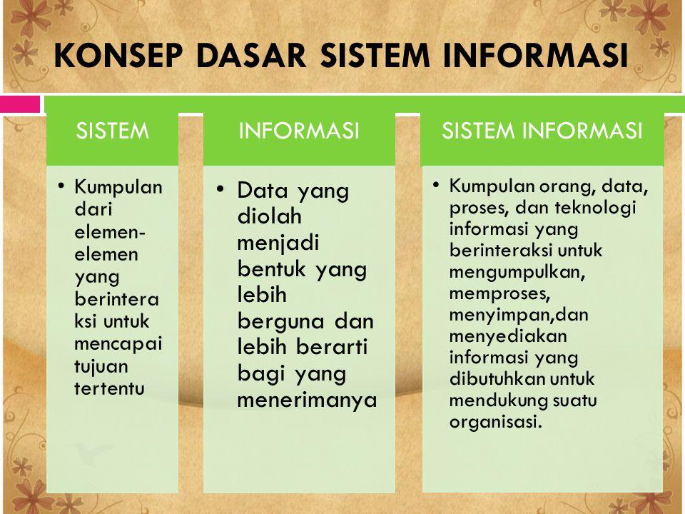 KARAKTERISTIK SISTEM KOMPONEN (COMPONENT) BATAS SISTEM (BOUNDARY) LINGKUNGAN LUAR SISTEM (ENVIRONMENT) PENGHUBUNG SISTEM (INTERFACE) MASUKAN SISTEM (INPUT) KELUARAN SISTEM (OUTPUT) PENGOLAH SISTEM (PROCESS) TUJUAN SISTEM (GOAL)