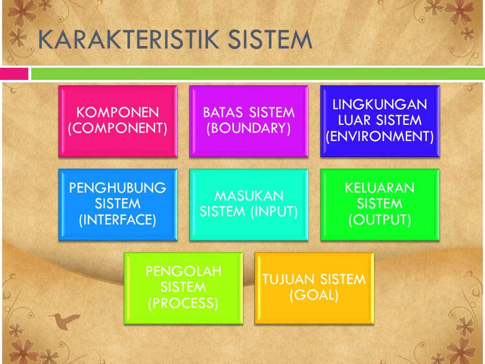 KARAKTERISTIK SISTEM KOMPONEN (COMPONENT) BATAS SISTEM (BOUNDARY) LINGKUNGAN LUAR SISTEM (ENVIRONMENT) PENGHUBUNG SISTEM (INTERFACE) MASUKAN SISTEM (I