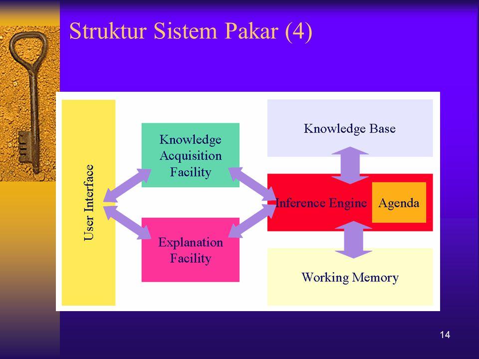 Struktur Sistem Pakar (4) 14