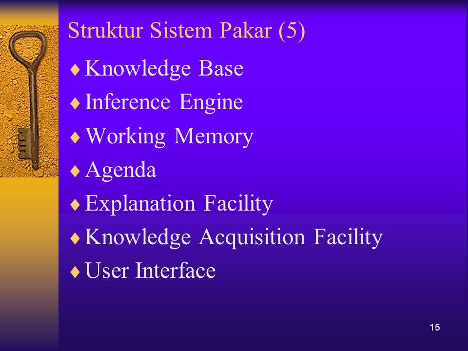 Struktur Sistem Pakar (5)  Knowledge Base  Inference Engine  Working Memory  Agenda  Explanation Facility  Knowledge Acquisition Facility  User