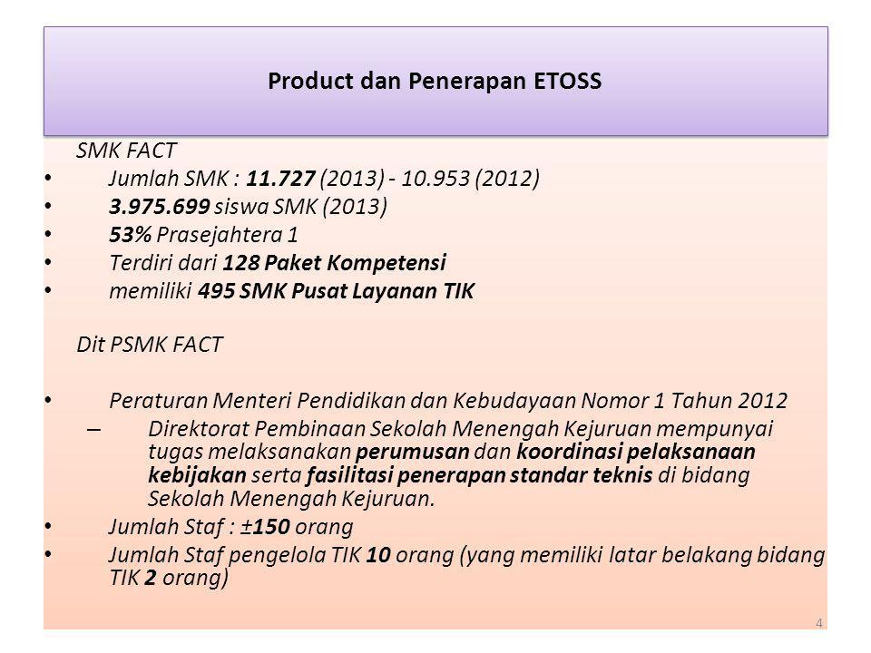 Product dan Penerapan ETOSS SMK FACT Jumlah SMK : 11.727 (2013) - 10.953 (2012) 3.975.699 siswa SMK (2013) 53% Prasejahtera 1 Terdiri dari 128 Paket K