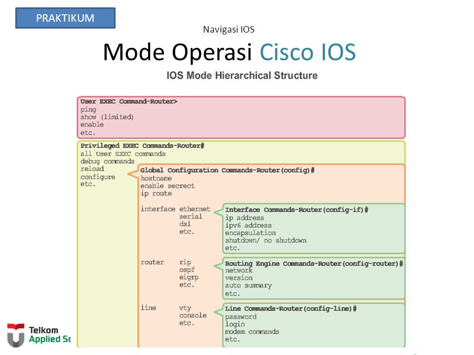 Navigasi IOS Mode Operasi Cisco IOS PRAKTIKUM