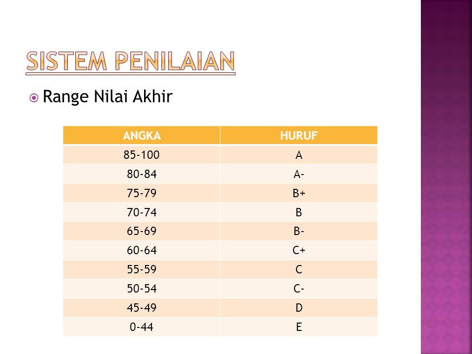  Range Nilai Akhir ANGKAHURUF 85-100A 80-84A- 75-79B+ 70-74B 65-69B- 60-64C+ 55-59C 50-54C- 45-49D 0-44E