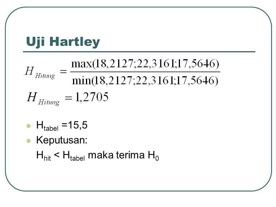 H tabel =15,5 Keputusan: H hit < H tabel maka terima H 0