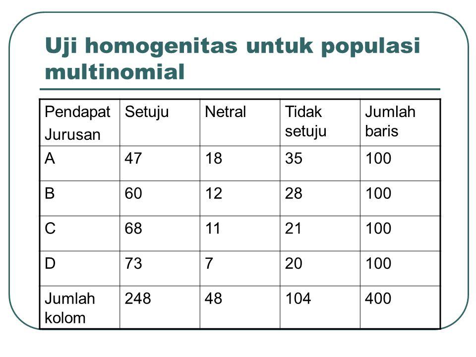 Uji homogenitas untuk populasi multinomial Pendapat Jurusan SetujuNetralTidak setuju Jumlah baris A471835100 B601228100 C681121100 D73720100 Jumlah ko