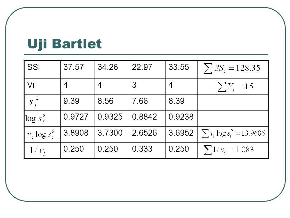 Uji Bartlet SSi37.5734.2622.9733.55 Vi4434 9.398.567.668.39 0.97270.93250.88420.9238 3.89083.73002.65263.6952 0.250 0.3330.250