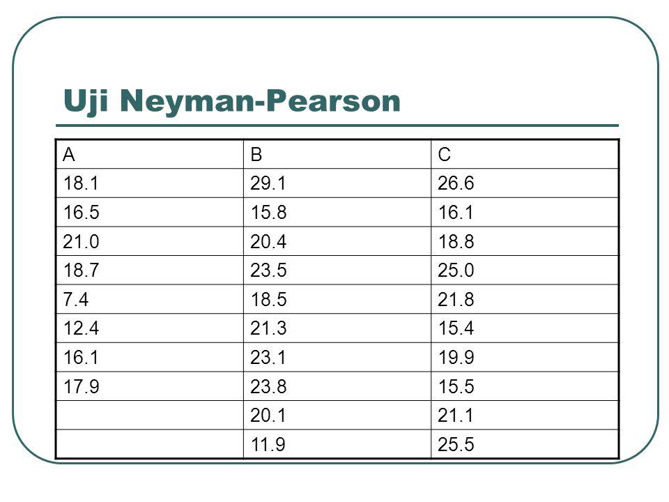 Uji Neyman-Pearson Statistik uji Statistik hitung Karena 0.9943 dekat dengan 1 maka terima H 0