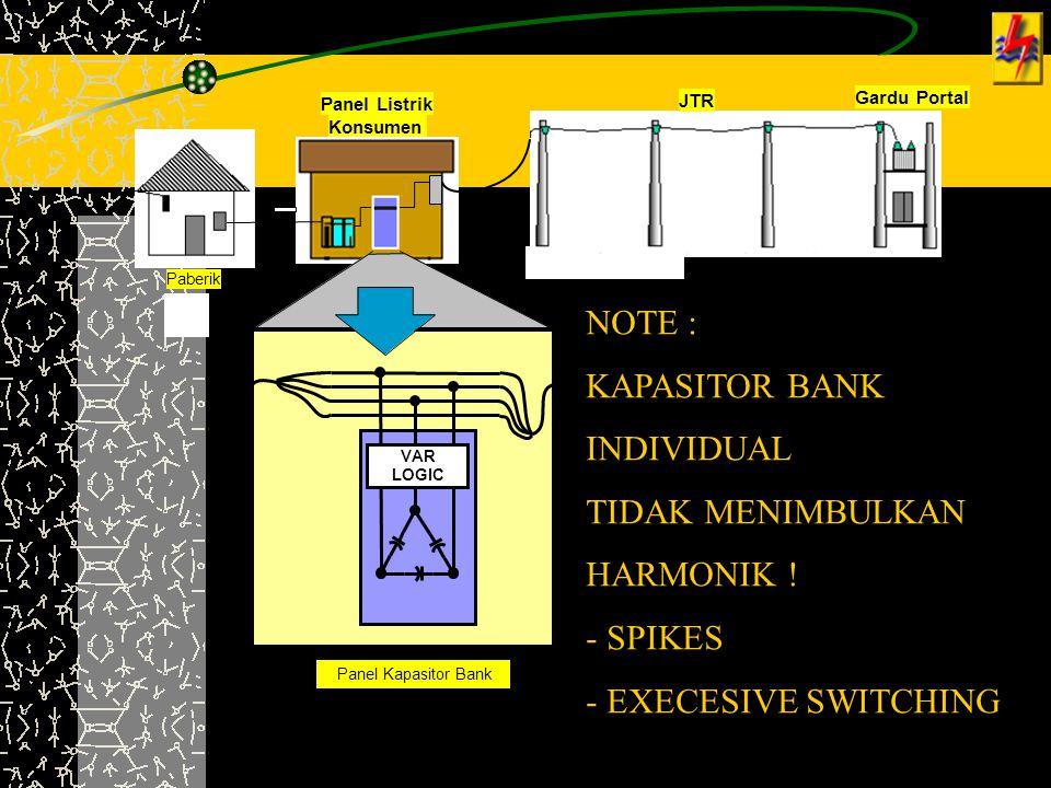 Paberik Panel Listrik Konsumen Gardu Portal VAR LOGIC Panel Kapasitor Bank JTR NOTE : KAPASITOR BANK INDIVIDUAL TIDAK MENIMBULKAN HARMONIK ! - SPIKES