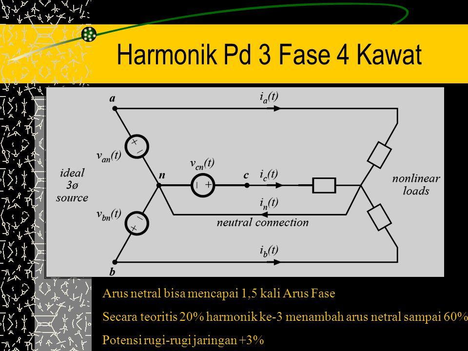 Harmonik Pd 3 Fase 4 Kawat Arus netral bisa mencapai 1,5 kali Arus Fase Secara teoritis 20% harmonik ke-3 menambah arus netral sampai 60% Potensi rugi