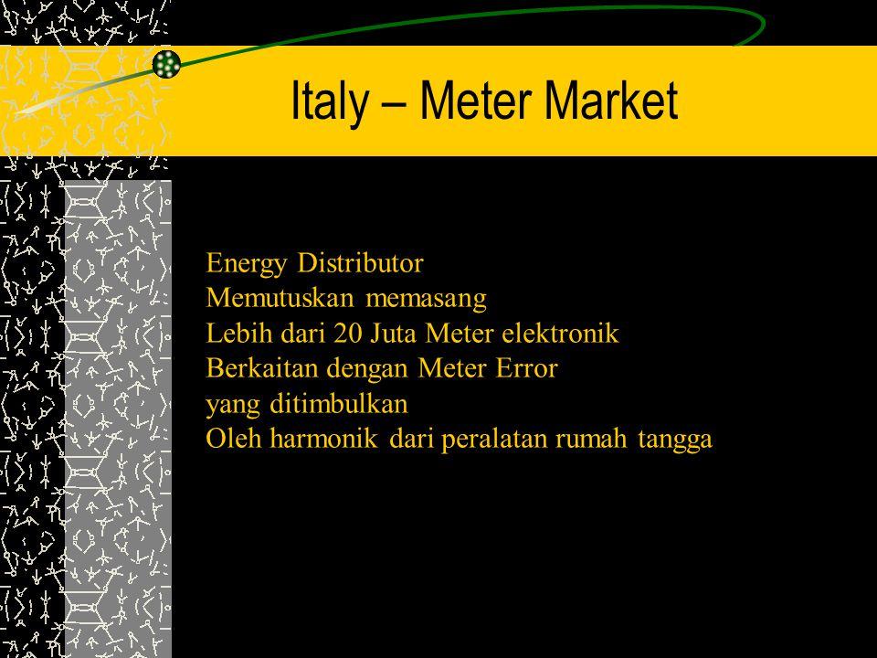 Italy – Meter Market Energy Distributor Memutuskan memasang Lebih dari 20 Juta Meter elektronik Berkaitan dengan Meter Error yang ditimbulkan Oleh har