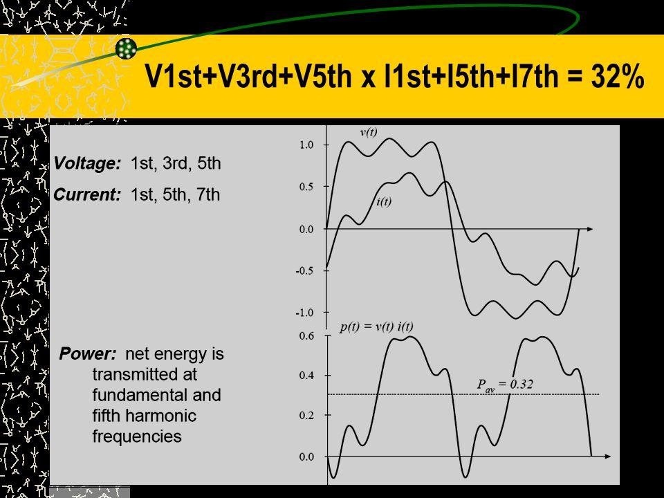Mengukur Harmonik Measuring nonsinusoidal voltage and current waveforms requires a True RMS m e t e r.