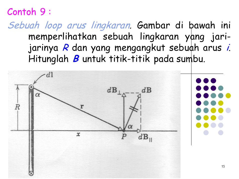 15 Contoh 9 : Sebuah loop arus lingkaran. Gambar di bawah ini memperlihatkan sebuah lingkaran yang jari- jarinya R dan yang mengangkut sebuah arus i.