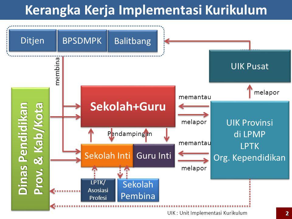 Mekanisme Kerja UIK Sekolah sasaran Sekolah mandiri SK Mendikbud No.189/P/2013 LPTK dan Org.