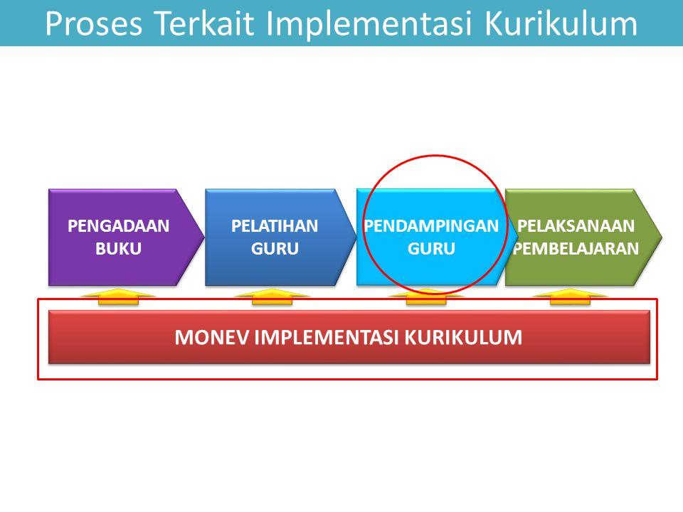 PELAPORAN HASIL MONEV PELAPORAN HASIL MONEV PELAKSANAAN MONEV PELAKSANAAN MONEV PELATIHAN MONEV PELATIHAN MONEV Proses Monev Kurikulum 2013 PENENTUAN PELAKSANA DAN PELATIH PENYUSUNAN MATERI MONEV PENGOLAHAN HASIL MONEV PENGOLAHAN HASIL MONEV PEMBAHASAN HASIL MONEV PEMBAHASAN HASIL MONEV RUMUSAN KEBIJAKAN IMPLEMENTASI Tim Pelatih Kemdikbud, Direktorat UIK Prov.