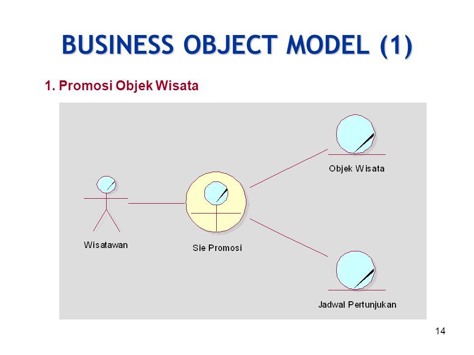 14 BUSINESS OBJECT MODEL (1) 1. Promosi Objek Wisata
