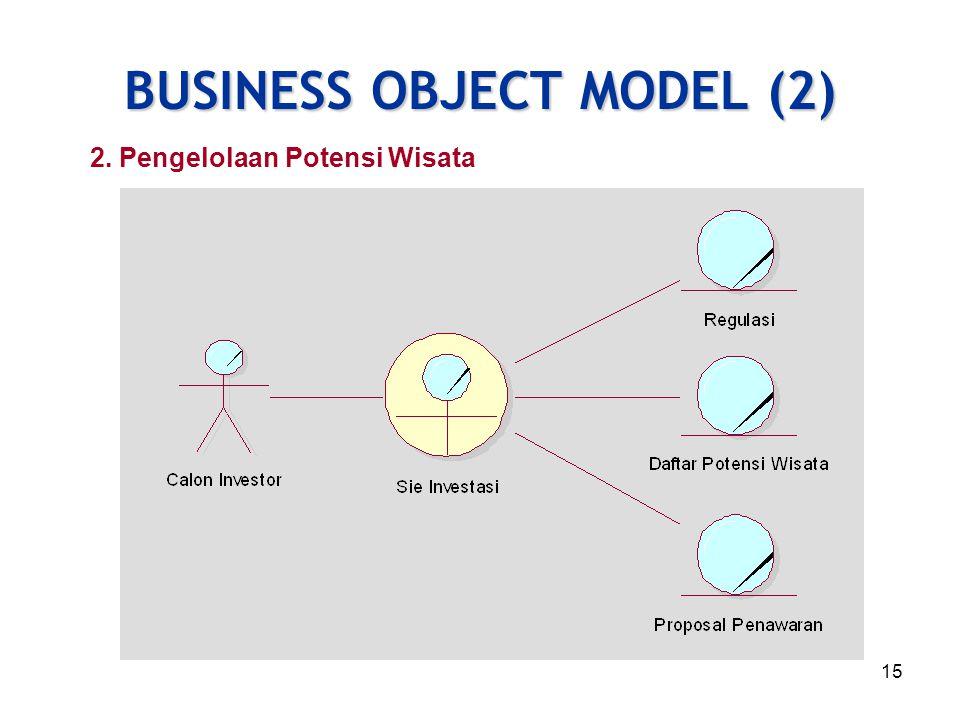 16 BUSINESS ACTIVIY DIAGRAM (1) 1. Promosi Objek Wisata
