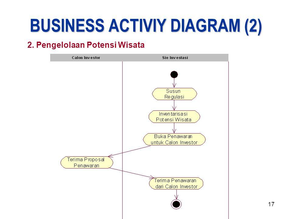 17 BUSINESS ACTIVIY DIAGRAM (2) 2. Pengelolaan Potensi Wisata