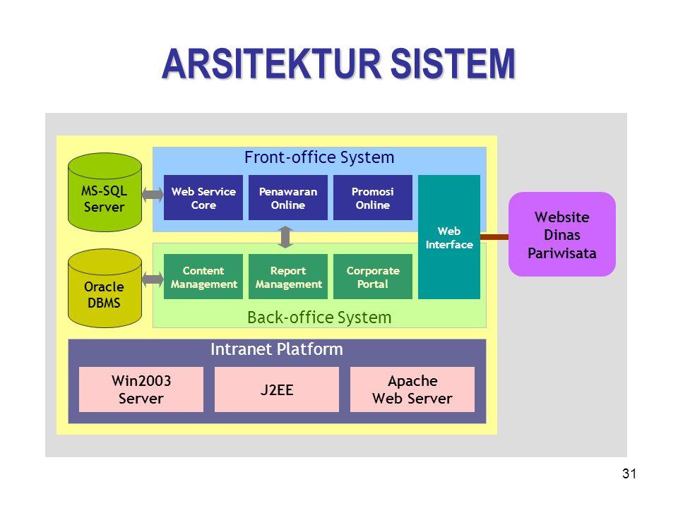 31 ARSITEKTUR SISTEM Front-office System Back-office System Report Management Corporate Portal Content Management Website Dinas Pariwisata Penawaran O